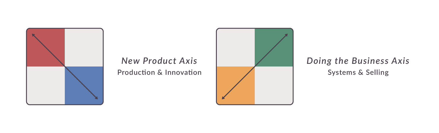 New Product Axis and Doing the Business Axis