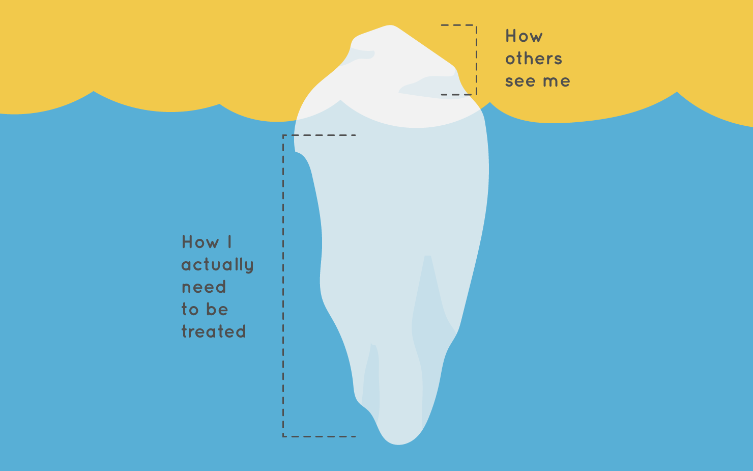 Tip of the iceberg = how others see me; beneath the surface = how I actually need to be treated;