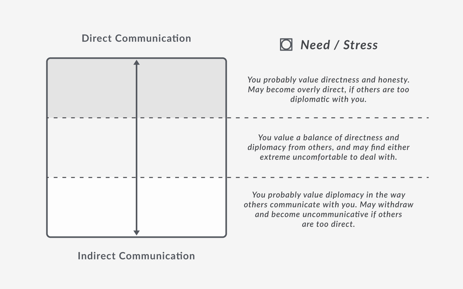 Vertical Axis: Need & Stress