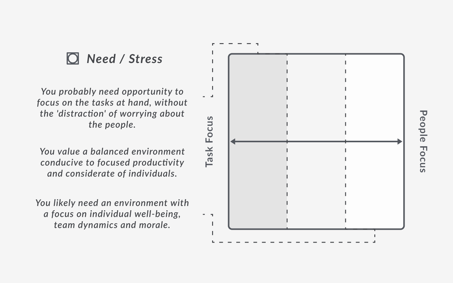 Horizontal Axis: Need & Stress